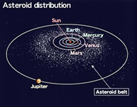 Asteroid Distribution